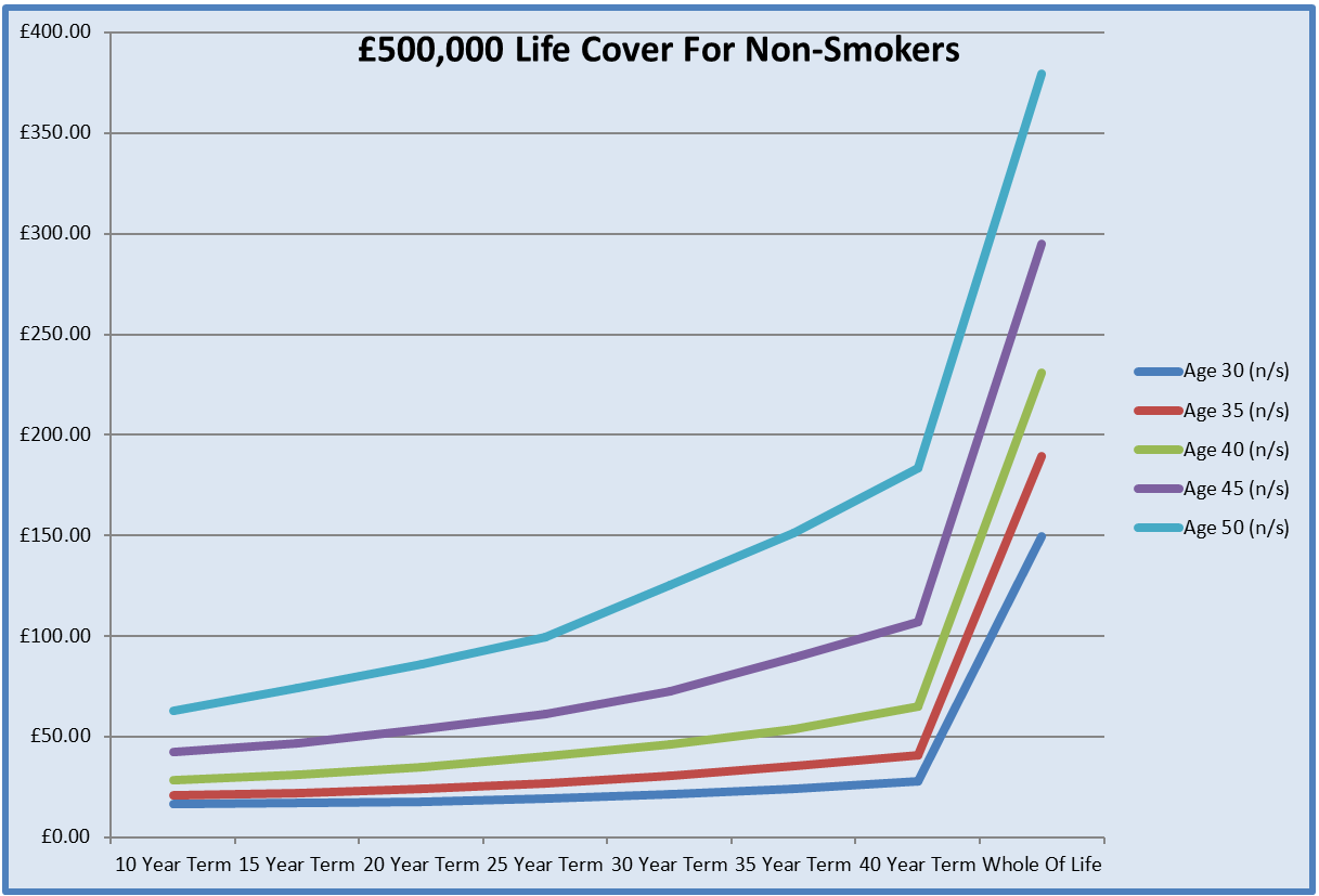 Chart To Help Compare Cheap £500,000 Life Cover Quotes